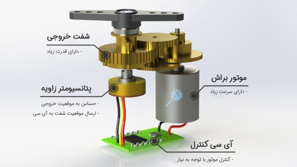 ساختار سروو موتور